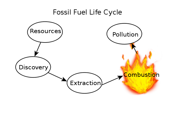 Fossil Fuels | Advantages and Disadvantages of Fossil Fuels ...
