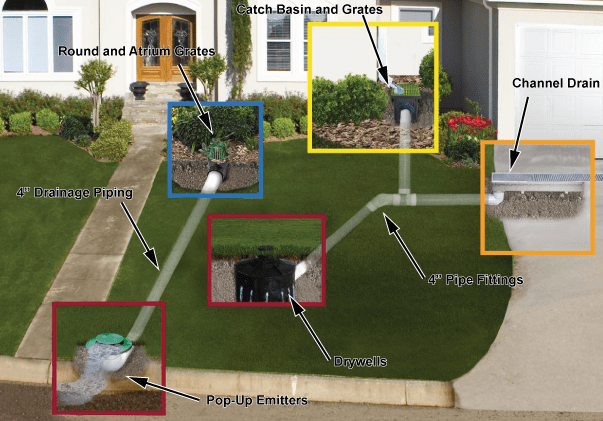 4 types of residential drainage systems civil for Surface drainage system