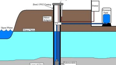 The Process Drilling a Water Well
