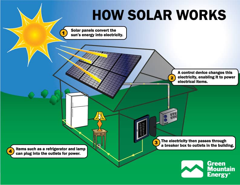 Advantages and Disadvantages of Solar Power | Civil Engineering Basic