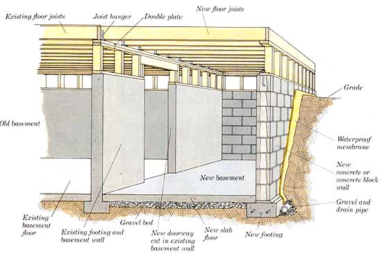Types of house foundation basement crawl space and slab for Basement foundation construction