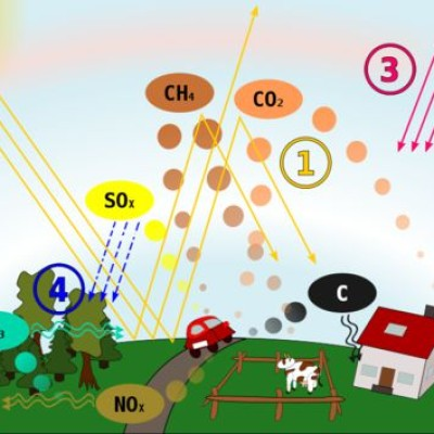 6 Different Types of Air Pollutants