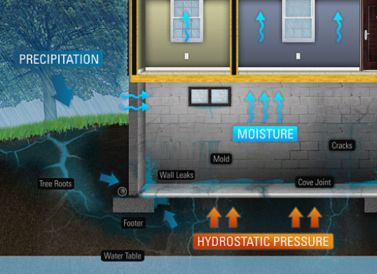 How to Fix a Leaky Basement – 6 Steps
